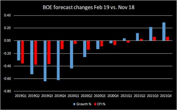 Boe Forecast Changes Feb 19