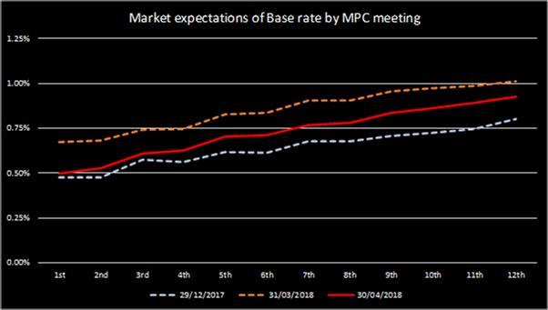 Base Rate Expectations 240518
