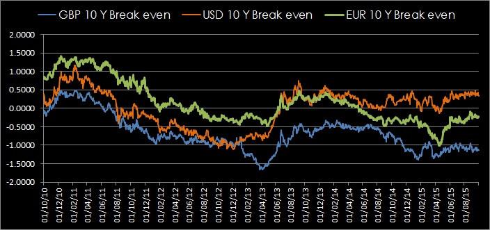 Breakeven Rates