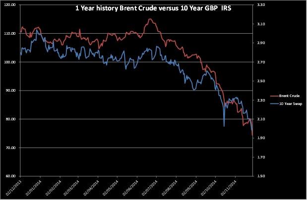 Brent Crude Versus 10 Gbp Irs