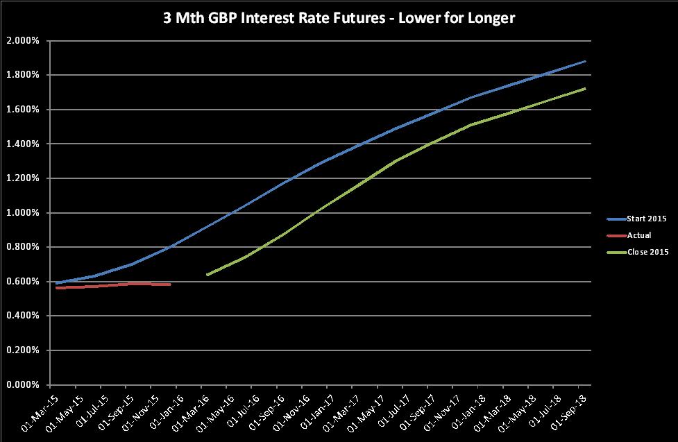 Gbp Futures