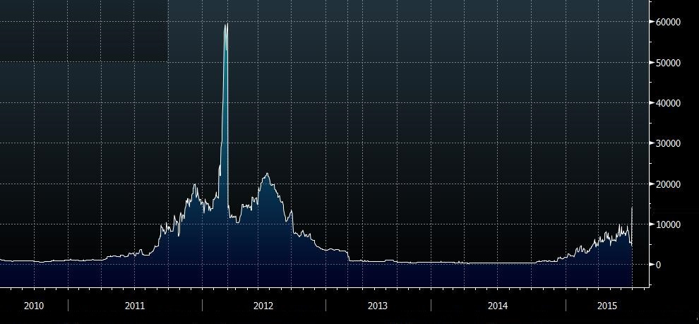 Greece Cds