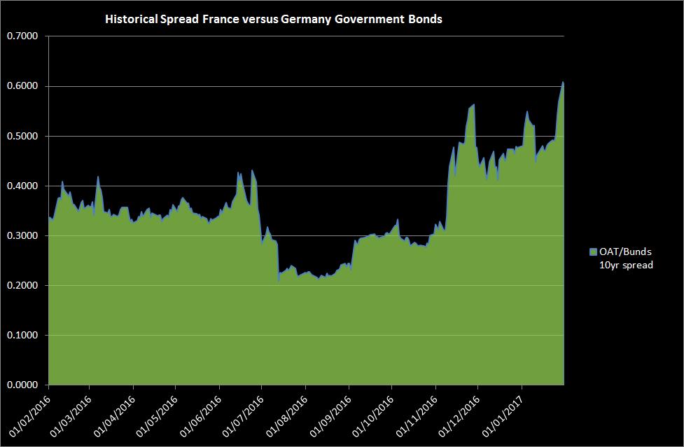 Govt Bond Spreads