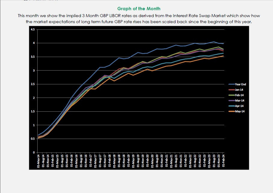 Graph Of The Month May 2014