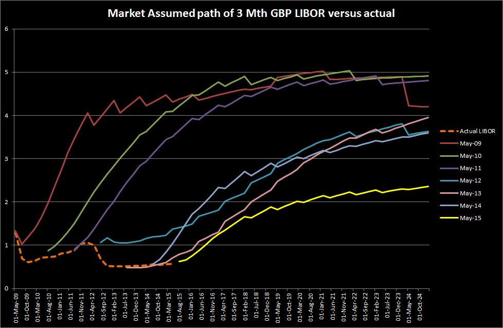 Market Assumed 3Mth