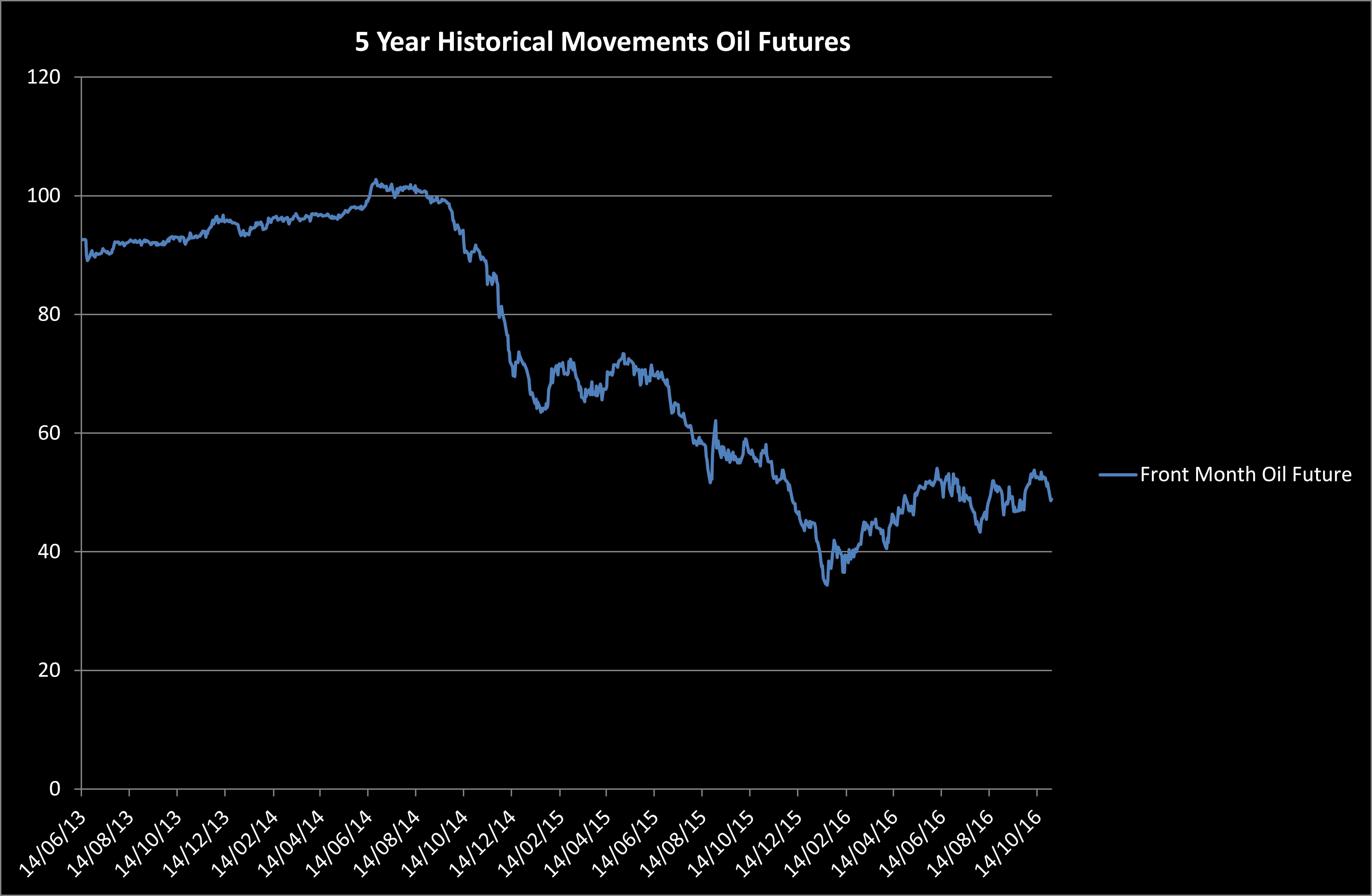 Oil Futures2