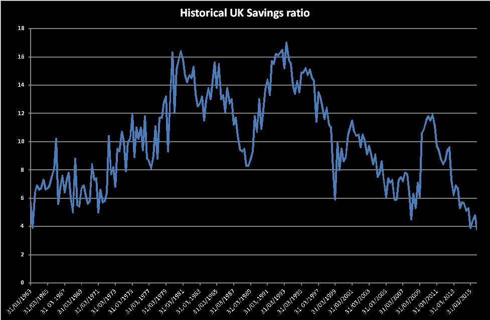 Savings Ratio 1