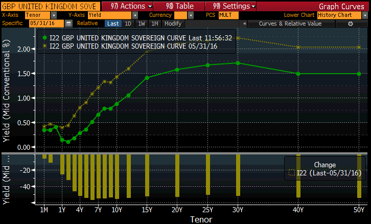 Uk Gilt Curve